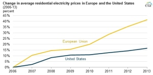 Electricity Rates US v EU