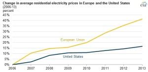 Electricity Rates US v EU