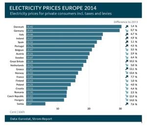 EU Electricity Prices in Euros