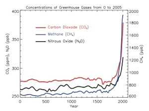 GHG Graph from IPCC AR4