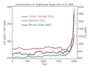 GHG Graph from IPCC AR4