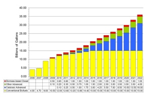 Chart showing required amounts of ethanol by type, by year. Yellow: Corn based, Blue: Cellulosic, Green: Other advanced, Red: biodiesel