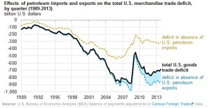Chart from the EIA