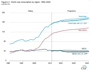 World coal consumption from EIA