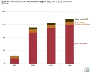 Graph of Non-OECD coal usage in quadrillion BTUs from EIA