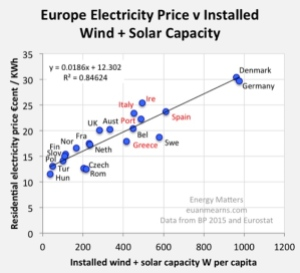 eu-electricity-prices-from-energy-matters