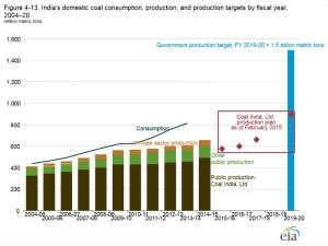 India's domestic coal consumption from EIA