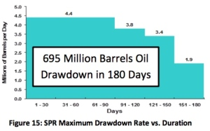 Chart from DOE SPR report, showing current 695 million barrel capacity of SPR, together with drawdown rates.