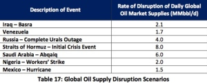 Chart from DOE SPR report