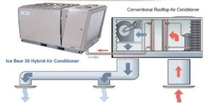 Diagram Courtesy of Ice Energy Corporation