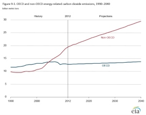 CO2 projections from EIA