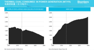 Growth of coal in Asia, (right graph) Courtesy of Bloomberg New Energy Finance (BNEF)