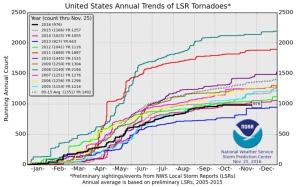 tornado-count-2016