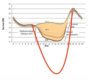 Duck Curve showing effect of 80% renewables