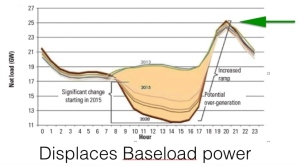 The CAISO Duck Curve illustrates the sudden ramping as renewables increase.