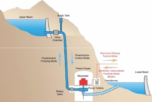 Diagram of pumped storage, courtesy Energy Storage Association