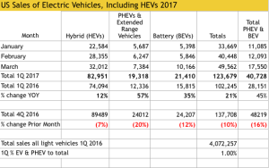 Data from Electric Drive Transportation association