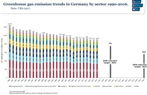 German GHG emissions from 1990 to 2016 courtesy of Green Energy Wire